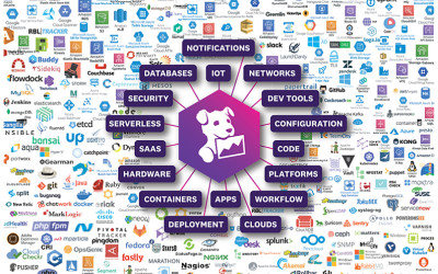 Datadog's IPO Shows the Shift to Cloud Infrastructure