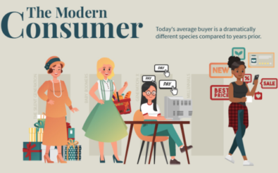 How the Modern Consumer is Different