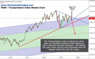 Mid-August Is A Critical Turning Point For US Stocks