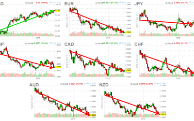Eye Opening Currency Charts – Why Metals Are Falling