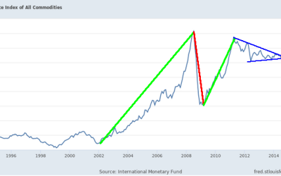 Global Central Banks Move To Keep The Party Rolling – Part III