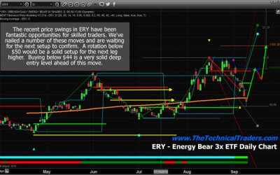 Energy Sector Reaches Key Low Point - Start Looking For The Next Move