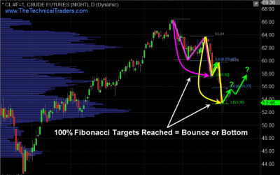 Fibonacci Support May Signal Bounce in Oil & Equities