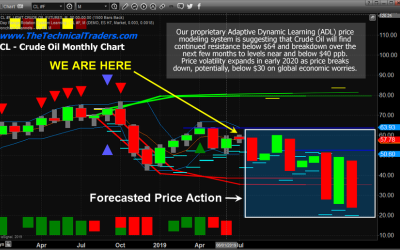 Crude Oil Setting Up For A Downside Price Rotation