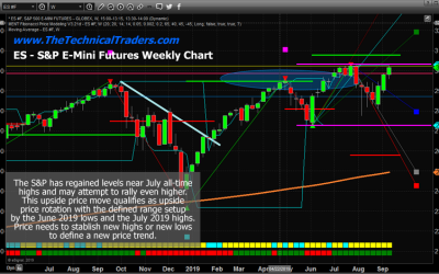US Indexes Continue To Rally Within A Defined Range