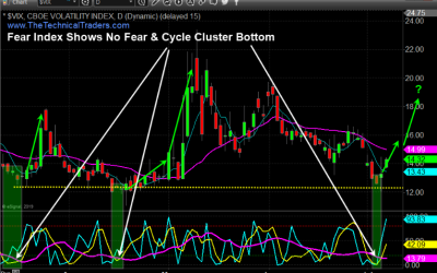 Stock Market Cycle Top and Fearless Vix Signal Turning Point
