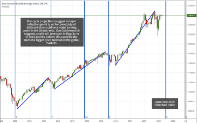 Proprietary Cycles Predict July Turning Point for Stock Market