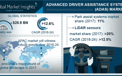 Advanced Driver Assistance System Market Current Trends, Industry Segments, Future Growth Analysis by 2024