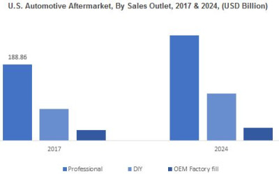 Automotive Aftermarket Growth Opportunities, Industry Analysis & Future Forecast 2024
