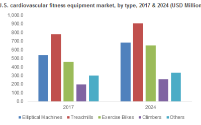 Fitness Equipment Market Current Trends, Growth Drivers & Future Opportunities by 2024