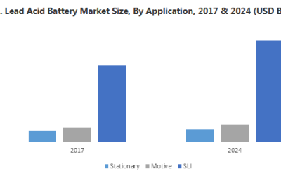 Lead Acid Battery Market Growth Analysis, Business Opportunities, Future Trends 2024