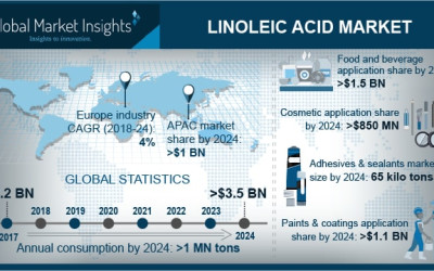 Linoleic Acid Market Current Trends, Industry Analysis & Future Opportunities by 2024