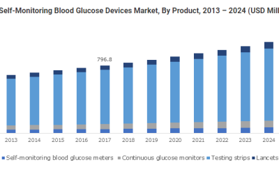 Scope of Self-Monitoring Blood Glucose Devices Industry in European countries