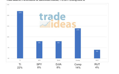 Trade Ideas LLC Locks Onto Market's Signal and Demonstrates Ability to Filter Out the Noise