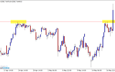 Weekly Price Action Preview: AUDCAD, GBPCHF, AUS200 & SILVER