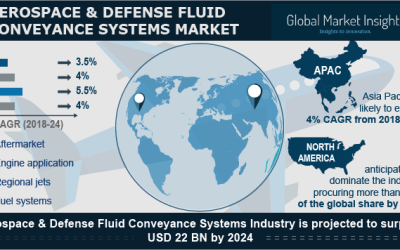Fluid Conveyance Systems Market for Aerospace & Defense to Amass Hefty Returns via Aftermarket Sales