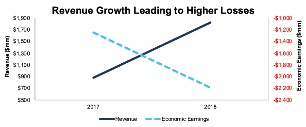 NewConstructs WE RevenueVsEconomicEarnings 2019 08 19 qhrlak - WeWork Is the Most Ridiculous IPO of 2019
