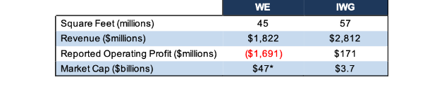 NewConstructs WEvsIWG Fundamentals 2019 08 19 xfv77l - WeWork Is the Most Ridiculous IPO of 2019