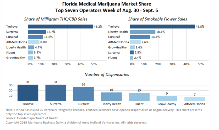 A Look At Trulieve's Utter Dominance of the Florida Cannabis