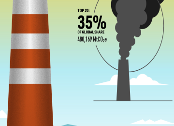 Which Companies Are Responsible For the Most Carbon Emissions?