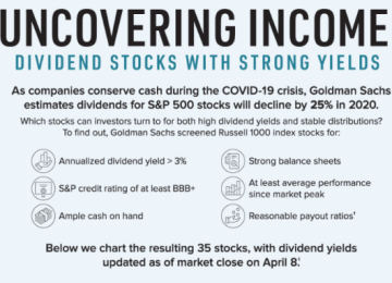 Uncovering Income — Dividend Stocks in the Time of Coronavirus