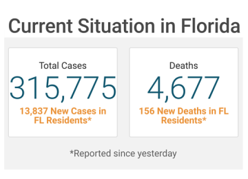 Florida Reports Largest One-Day Death Toll Since Pandemic Began