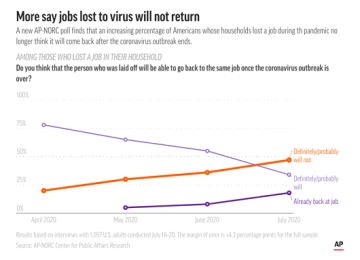 Only 47% of Americans Think Jobs Lost to Coronavirus Will Return