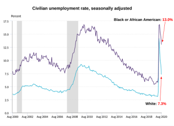 Racial Unemployment Gap Widens for Fourth Straight Month, Largest in Nearly Six Years