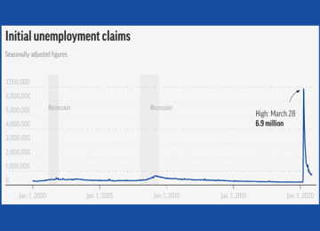Jobless Claims Fall Last Week to 709,000, But Surging Coronavirus Looms Over Nation