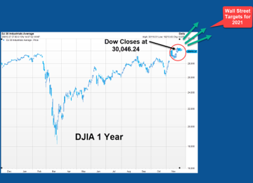 Dow 30,000 — What Could Possibly Go Wrong?