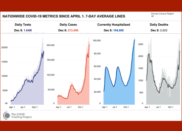 US Averaging 2,200 COVID-19 Deaths per Day, Matching April Peak