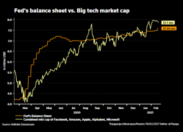 BofA Says Tech-Led Equity Inflows Fueling 'Mother of All Asset Bubbles'