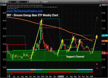 Is The Energy Sector Setting Up Another Great Entry?