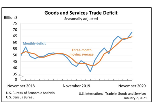 US Trade Deficit Jumped to $68.1 Billion in November, Highest Level in 14 Years