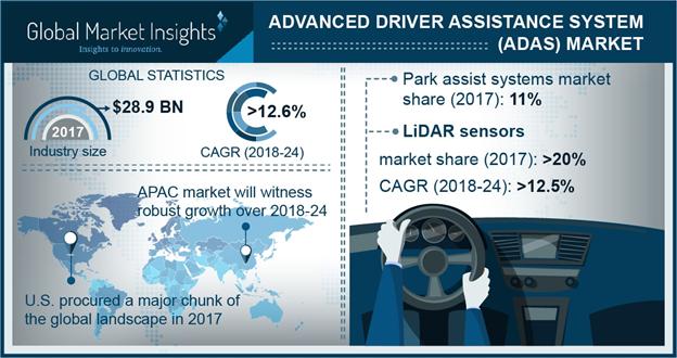 Advanced Driver Assistance System Market Current Trends