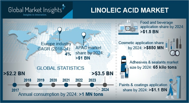 Linoleic Acid Market Current Trends, Industry Analysis & Future