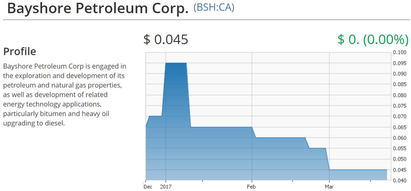 Bayshore Petroleum (BSH V): Technology to Change the Oil
