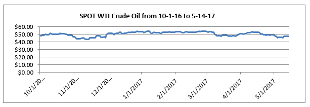 Crude Oil and Market Psychology - Oil & Gas 360