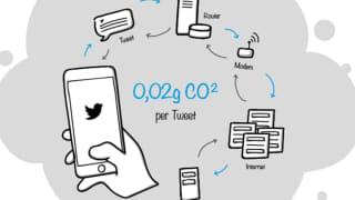 "Figure: CO2 equivalent per Tweet according to Jaymi Heimbuch's ""Treehugger Blog"", valid as of 04.19.2010"