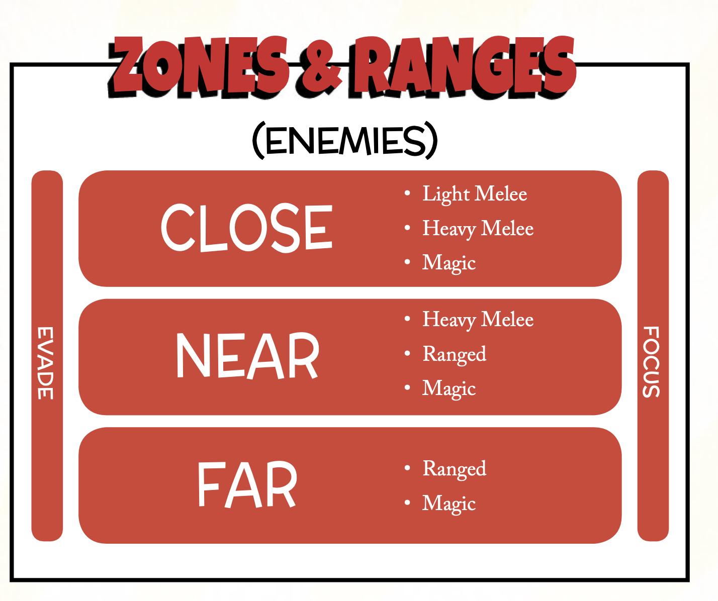 Zonas em TinyD6
