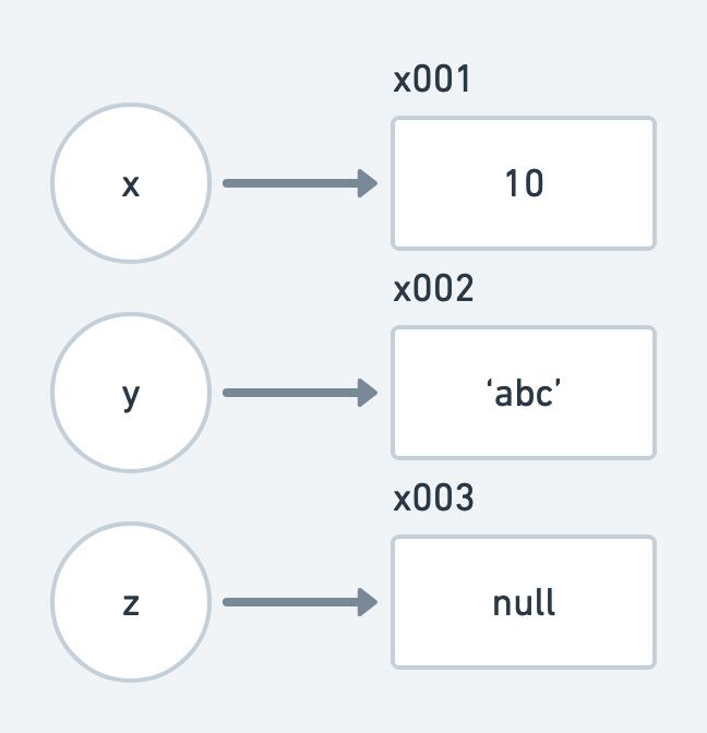 https://res.cloudinary.com/escuela-frontend/image/upload/v1631635588/articles/diferencias-valores-referencias/Valor_vs_referencia1_bopuzu.png