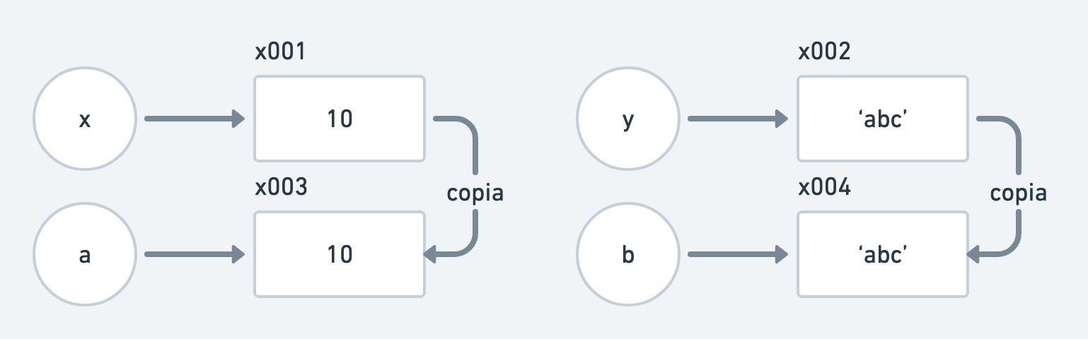 https://res.cloudinary.com/escuela-frontend/image/upload/v1631635588/articles/diferencias-valores-referencias/Valor_vs_referencia2_rogkjk.png