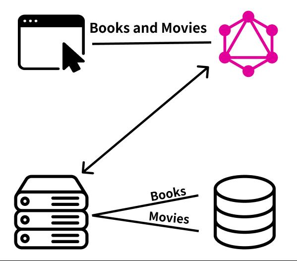 https://res.cloudinary.com/escuela-frontend/image/upload/v1634070243/articles/GraphQL-react/graphql_operations_nfvvmc.png