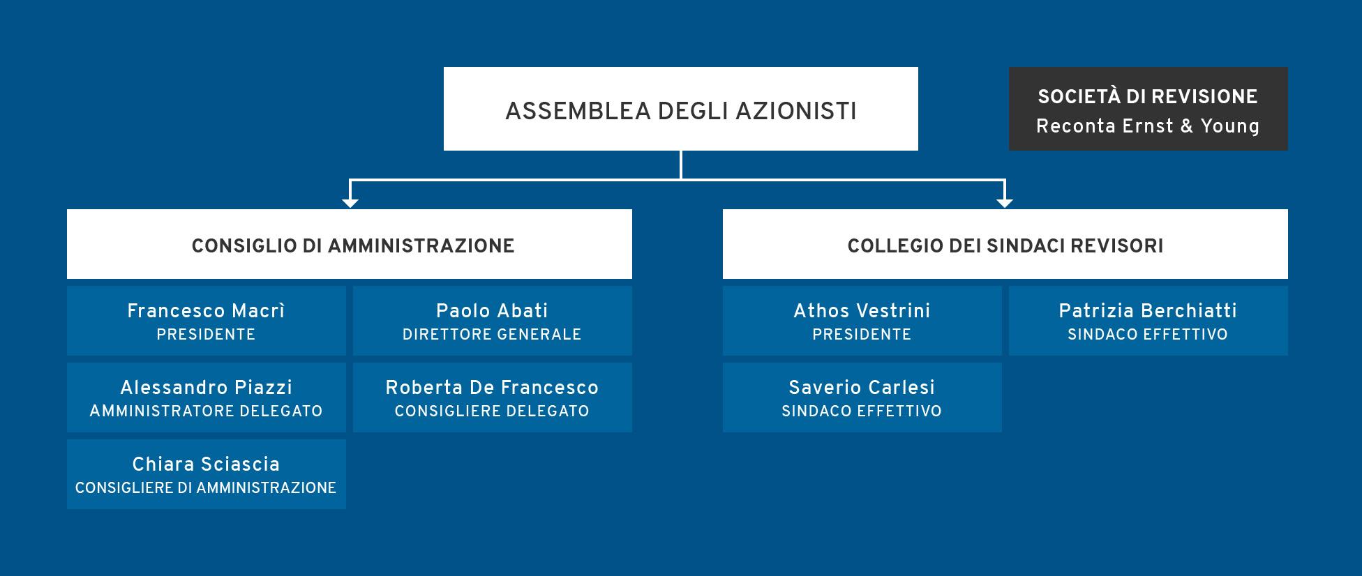 Corporategovernance struttura