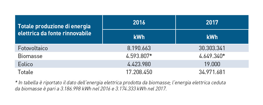 Energia elettrica fonti rinnovabili