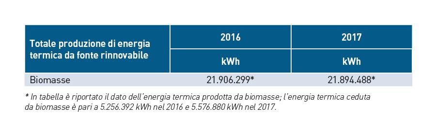 Energia termica fonti rinnovabili