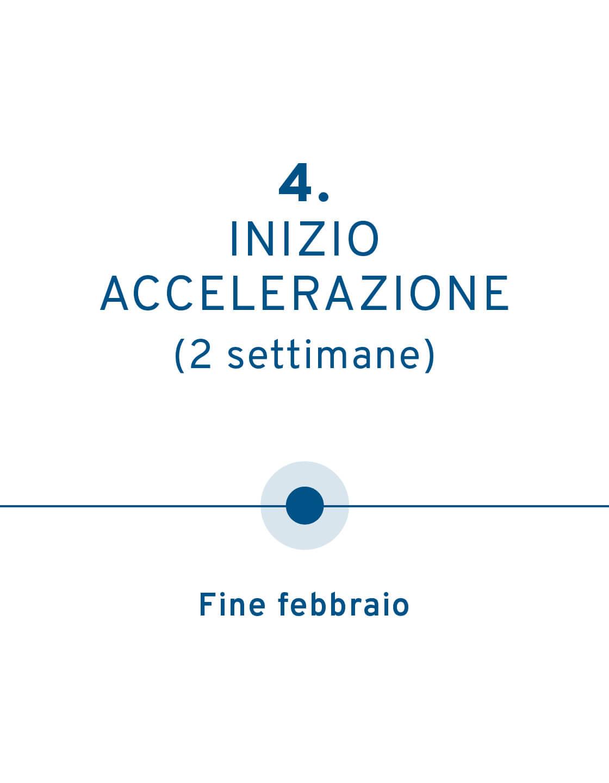 4 timeline mobile ita