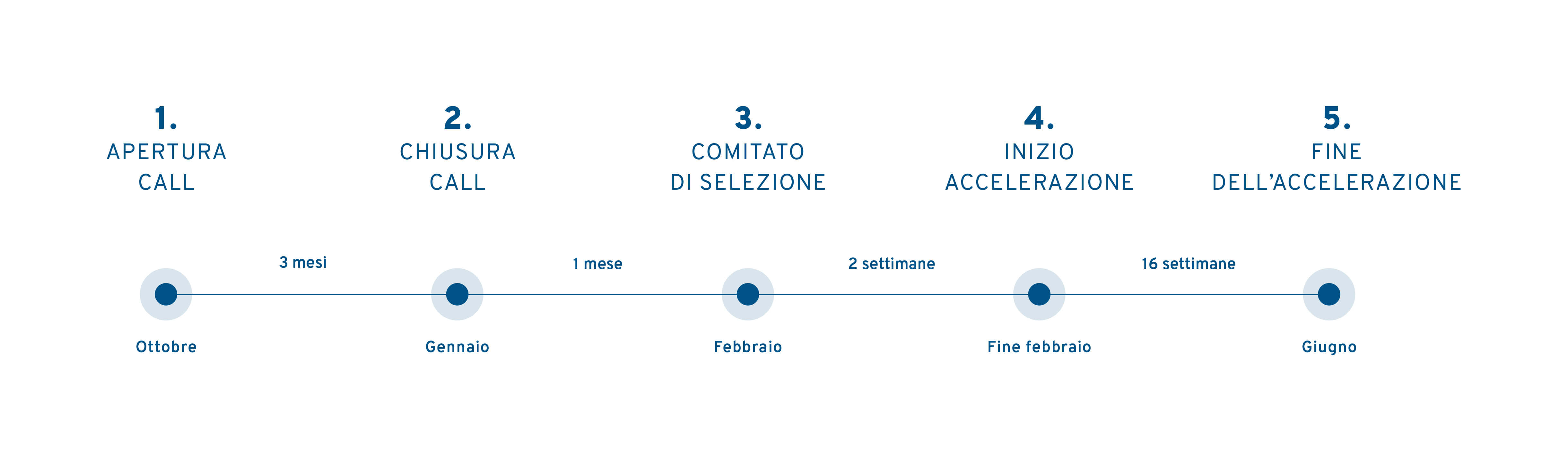 Timeline desktop ita