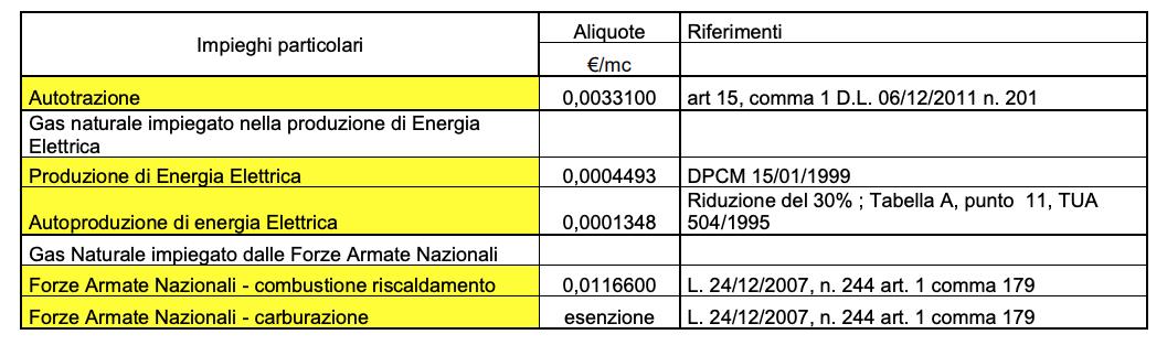 aliquote_consumo_gas_particolari_impieghi