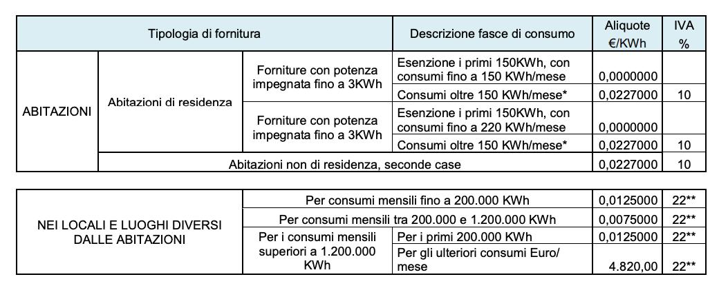 imposte di consumo energia elettrica